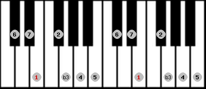melodic minor scale on key E for Piano