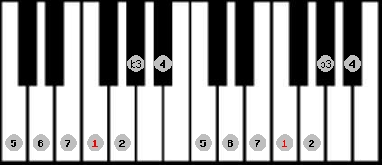 melodic minor scale on key F for Piano