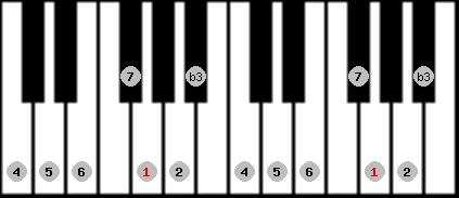 melodic minor scale on key G for Piano