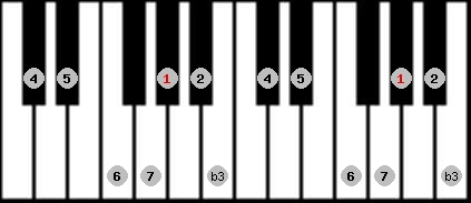 melodic minor scale on key G#/Ab for Piano
