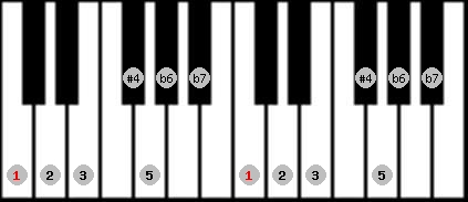 minor lydian scale on key C for Piano