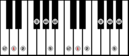 minor lydian scale on key D for Piano