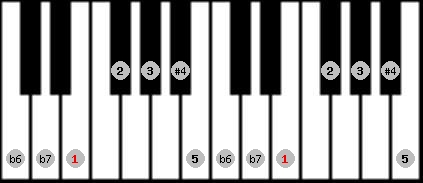 minor lydian scale on key E for Piano