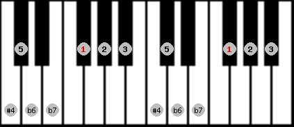 minor lydian scale on key F#/Gb for Piano