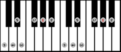 minor lydian scale on key G#/Ab for Piano