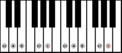 minor pentatonic scale on key A for Piano