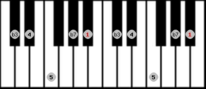 minor pentatonic scale on key A#/Bb for Piano