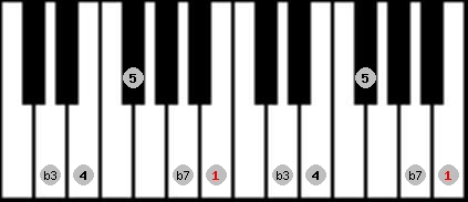 minor pentatonic scale on key B for Piano