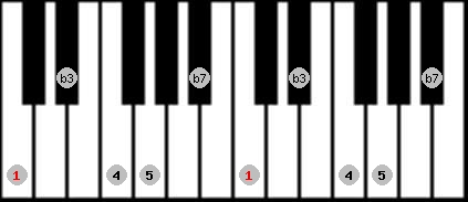 minor pentatonic scale on key C for Piano