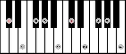 minor pentatonic scale on key C#/Db for Piano