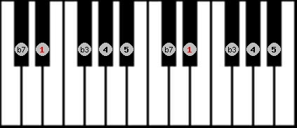 minor pentatonic scale on key D#/Eb for Piano