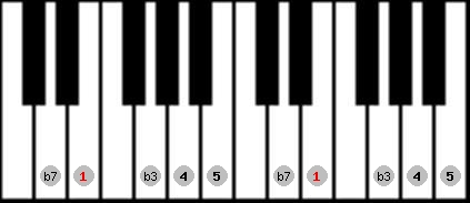 minor pentatonic scale on key E for Piano