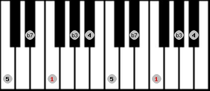 minor pentatonic scale on key F for Piano