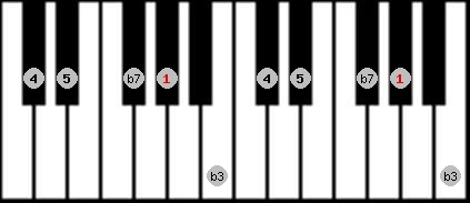 minor pentatonic scale on key G#/Ab for Piano
