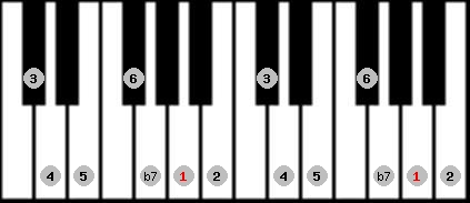 mixolydian scale on key A for Piano