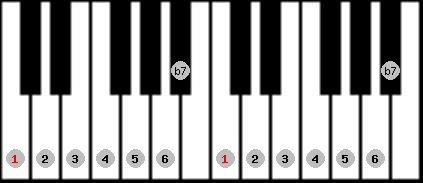 mixolydian scale on key C for Piano