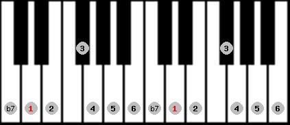 mixolydian scale on key D for Piano