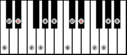 mixolydian scale on key D#/Eb for Piano