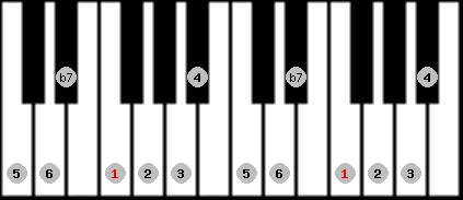 mixolydian scale on key F for Piano