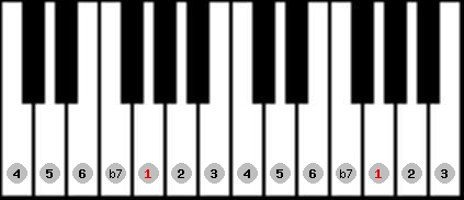 mixolydian scale on key G for Piano