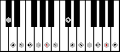 mixolydian b6 scale on key A for Piano