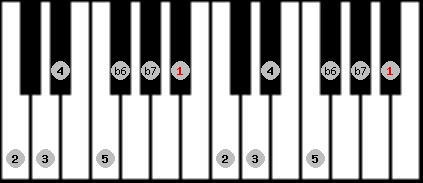 mixolydian b6 scale on key A#/Bb for Piano