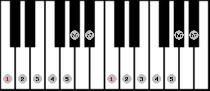 mixolydian b6 scale on key C for Piano