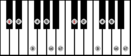 mixolydian b6 scale on key C#/Db for Piano