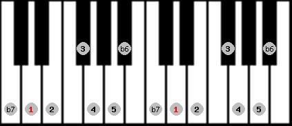 mixolydian b6 scale on key D for Piano