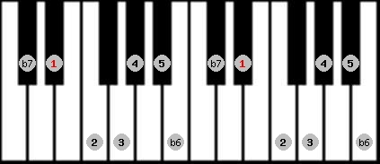 mixolydian b6 scale on key D#/Eb for Piano