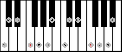 mixolydian b6 scale on key F for Piano