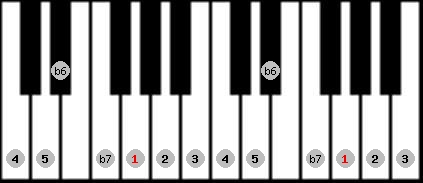 mixolydian b6 scale on key G for Piano