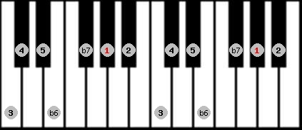 mixolydian b6 scale on key G#/Ab for Piano