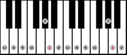 mohammedan scale on key A for Piano
