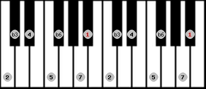 mohammedan scale on key A#/Bb for Piano