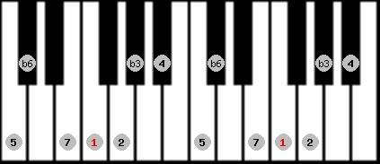 mohammedan scale on key F for Piano