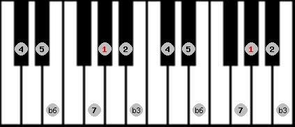 mohammedan scale on key G#/Ab for Piano