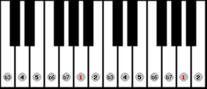 natural minor scale on key A for Piano