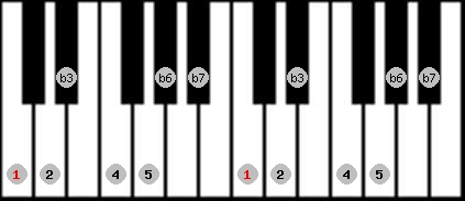 natural minor scale on key C for Piano