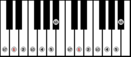 natural minor scale on key D for Piano