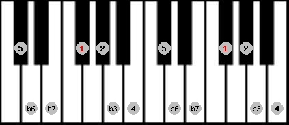 natural minor scale on key F#/Gb for Piano