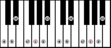 natural minor scale on key G for Piano