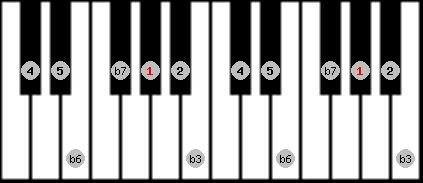 natural minor scale on key G#/Ab for Piano