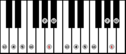 neopolitan scale on key A for Piano