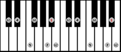 neopolitan scale on key A#/Bb for Piano