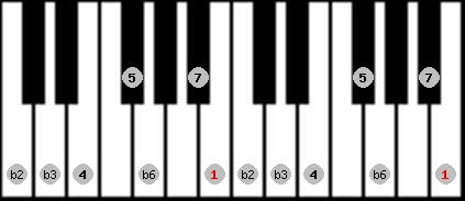 neopolitan scale on key B for Piano
