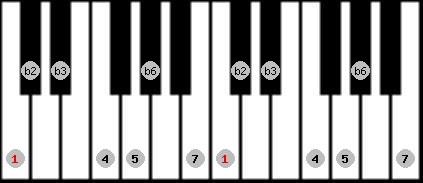 neopolitan scale on key C for Piano