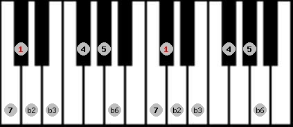 neopolitan scale on key C#/Db for Piano