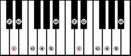 neopolitan scale on key D for Piano