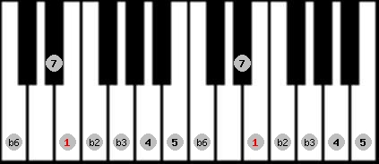 neopolitan scale on key E for Piano